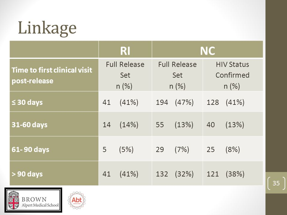 Linkage RINC Time to first clinical visit post-release Full Release Set n (%) Full Release Set n (%) HIV Status Confirmed n (%) ≤ 30 days 41 (41%) 194 (47%) 128 (41%) 31-60 days 14 (14%) 55 (13%) 40 (13%) 61- 90 days 5 (5%) 29 (7%) 25 (8%) > 90 days 41 (41%) 132 (32%) 121 (38%) 35