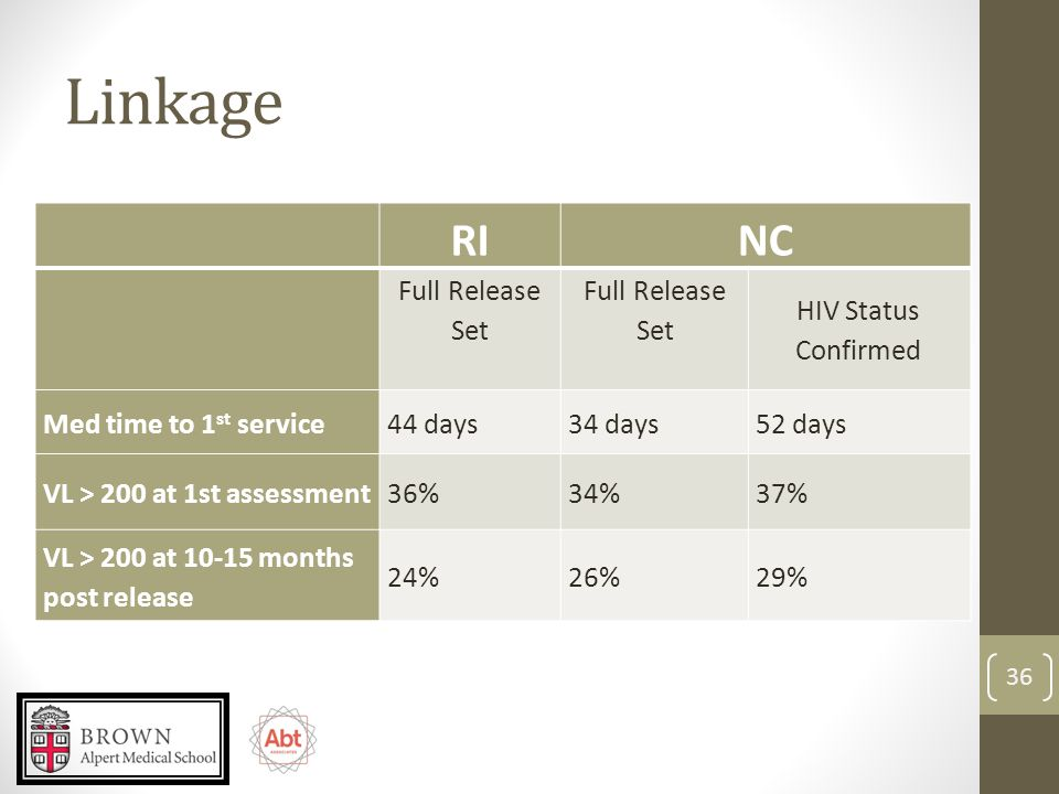 Linkage RINC Full Release Set Full Release Set HIV Status Confirmed Med time to 1 st service44 days34 days52 days VL > 200 at 1st assessment36%34%37% VL > 200 at 10-15 months post release 24%26%29% 36