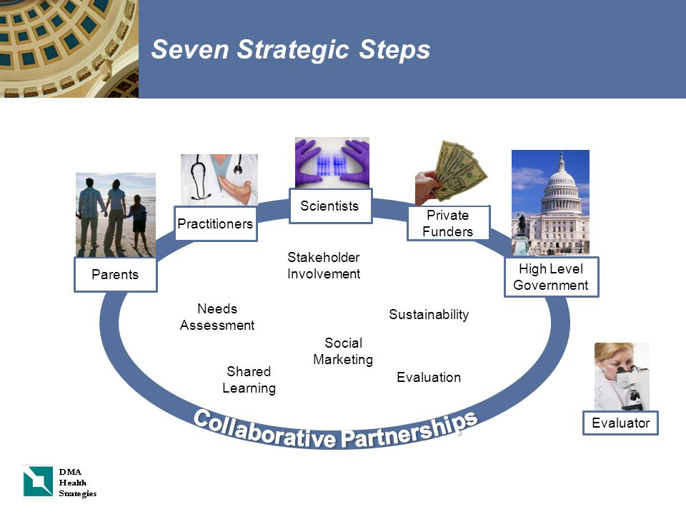 Seven Strategic Steps Parents Practitioners Scientists Private Funders High Level Government Needs Assessment Shared Learning Stakeholder Involvement Evaluation Sustainability Evaluator Social Marketing