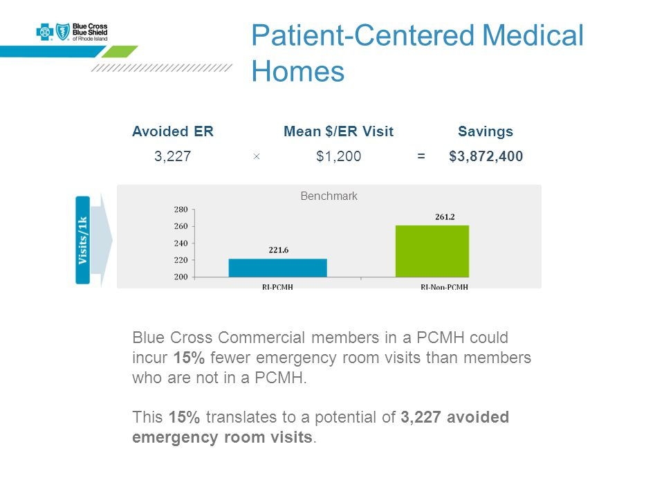 Benchmark Blue Cross Commercial members in a PCMH could incur 15% fewer emergency room visits than members who are not in a PCMH.
