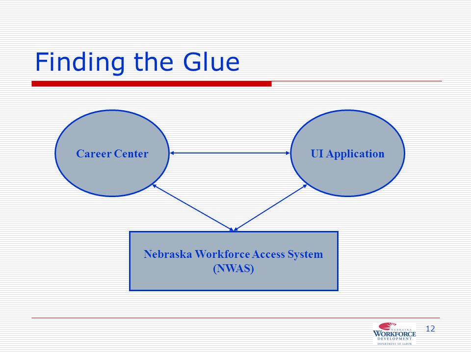 12 Finding the Glue Career CenterUI Application Nebraska Workforce Access System (NWAS)