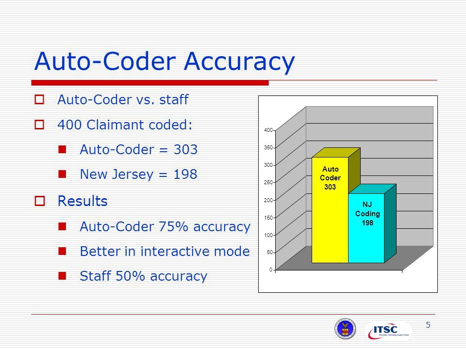 5 Auto-Coder Accuracy  Auto-Coder vs.