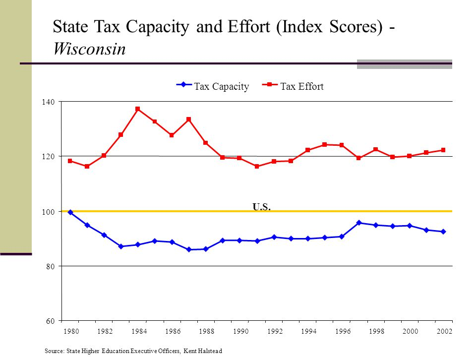 State Tax Capacity and Effort (Index Scores) - Wisconsin Source: State Higher Education Executive Officers, Kent Halstead