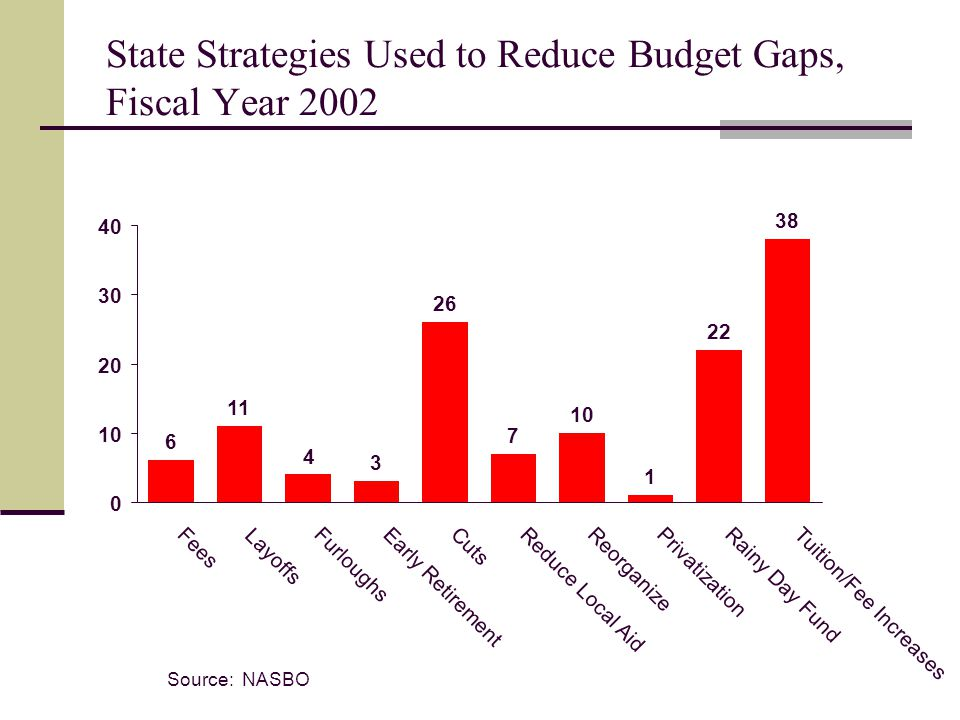 State Strategies Used to Reduce Budget Gaps, Fiscal Year 2002 Source: NASBO 6 11 3 26 7 10 1 22 38 4 0 10 20 30 40 Fees Layoffs Furloughs Early Retirement Cuts Reduce Local Aid Reorganize Privatization Rainy Day Fund Tuition/Fee Increases