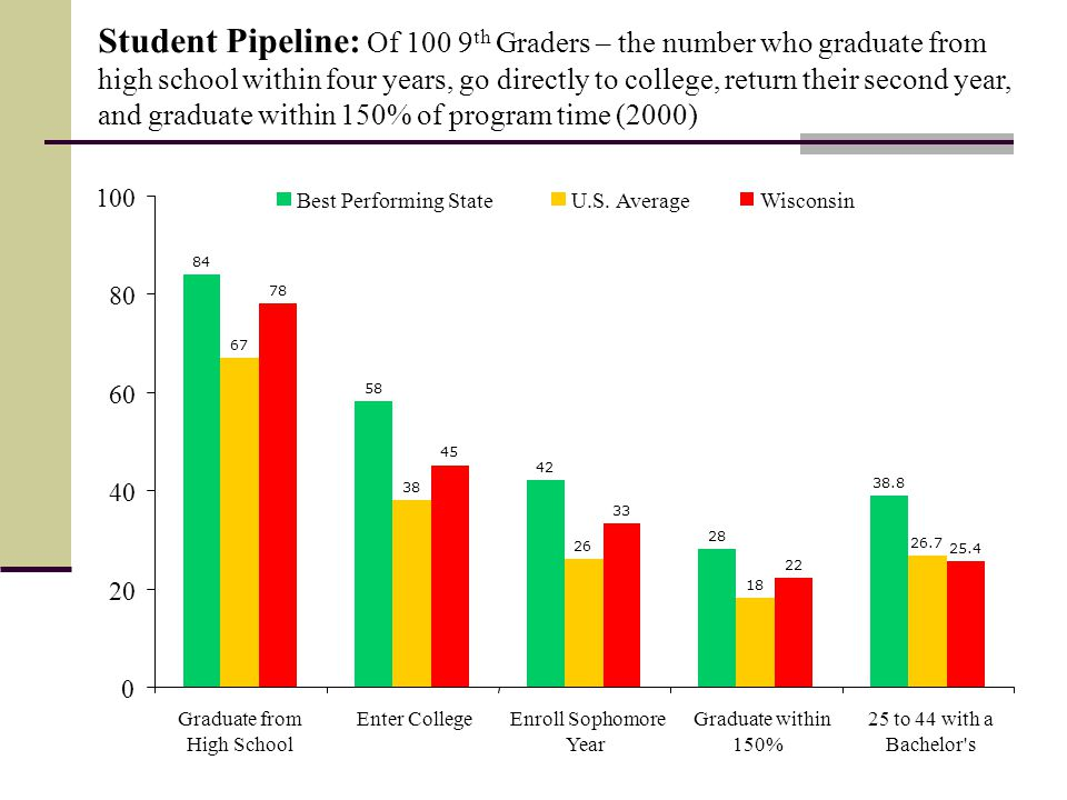 Student Pipeline: Of 100 9 th Graders – the number who graduate from high school within four years, go directly to college, return their second year, and graduate within 150% of program time (2000) 84 58 28 38.8 67 38 26 18 26.7 78 45 33 22 25.4 42 0 20 40 60 80 100 Graduate from High School Enter CollegeEnroll Sophomore Year Graduate within 150% 25 to 44 with a Bachelor s Best Performing StateU.S.