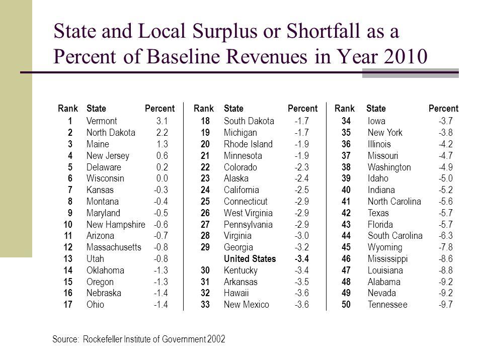 State and Local Surplus or Shortfall as a Percent of Baseline Revenues in Year 2010 1 2 3 4 5 6 7 8 9 10 11 12 13 14 15 16 17 Vermont3.1 North Dakota2.2 Maine1.3 New Jersey0.6 Delaware0.2 Wisconsin0.0 Kansas-0.3 Montana-0.4 Maryland-0.5 New Hampshire-0.6 Arizona-0.7 Massachusetts-0.8 Utah-0.8 Oklahoma-1.3 Oregon-1.3 Nebraska-1.4 Ohio-1.4 RankStatePercent 18 19 20 21 22 23 24 25 26 27 28 29 30 31 32 33 South Dakota-1.7 Michigan-1.7 Rhode Island-1.9 Minnesota-1.9 Colorado-2.3 Alaska-2.4 California-2.5 Connecticut-2.9 West Virginia-2.9 Pennsylvania-2.9 Virginia-3.0 Georgia-3.2 United States-3.4 Kentucky-3.4 Arkansas-3.5 Hawaii-3.6 New Mexico-3.6 RankStatePercent 34 35 36 37 38 39 40 41 42 43 44 45 46 47 48 49 50 Iowa-3.7 New York-3.8 Illinois-4.2 Missouri-4.7 Washington-4.9 Idaho-5.0 Indiana-5.2 North Carolina-5.6 Texas-5.7 Florida-5.7 South Carolina-6.3 Wyoming-7.8 Mississippi-8.6 Louisiana-8.8 Alabama-9.2 Nevada-9.2 Tennessee-9.7 RankStatePercent Source: Rockefeller Institute of Government 2002