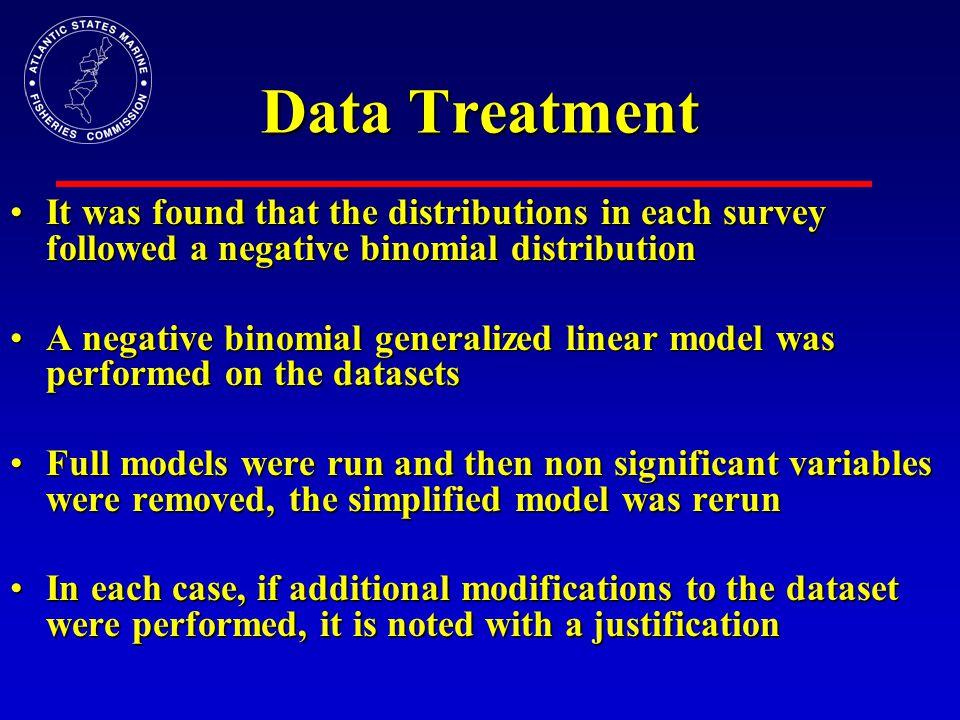 VIMS Trawl Survey Data distributionData distribution