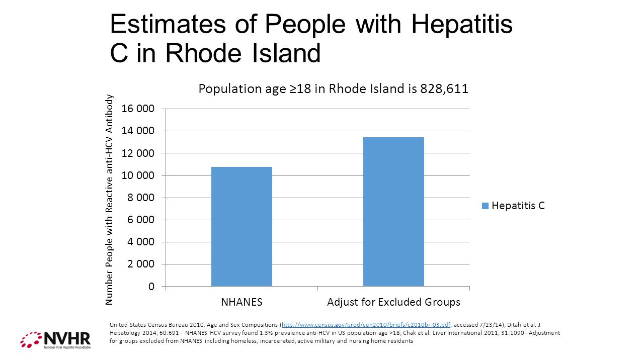 Estimate of the Number of People with Hepatitis C per HCV Provider in Rhode Island Chak et al.