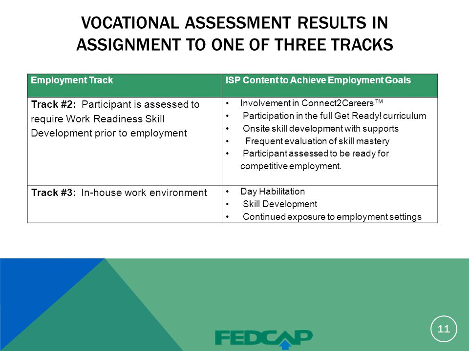 Employment Track ISP Content to Achieve Employment Goals Track #2: Participant is assessed to require Work Readiness Skill Development prior to employment Involvement in Connect2Careers™ Participation in the full Get Ready.