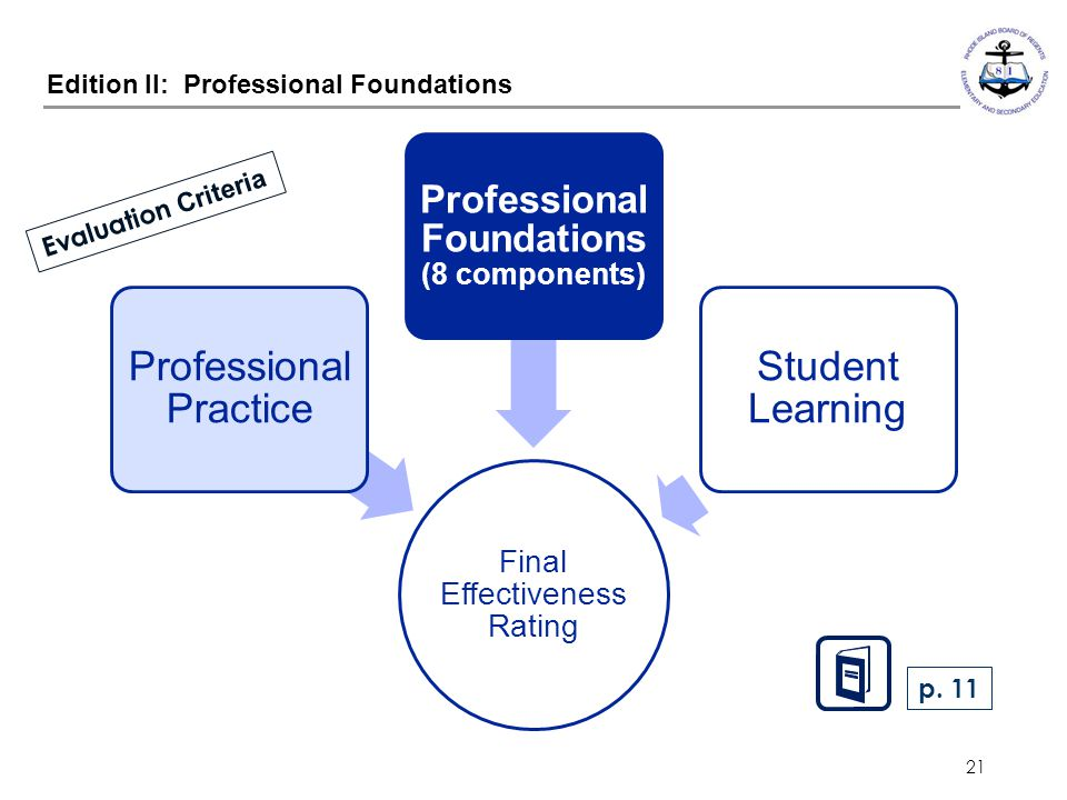 21 Edition II: Professional Foundations Final Effectiveness Rating Professional Practice Professional Foundations (8 components) Student Learning Eval