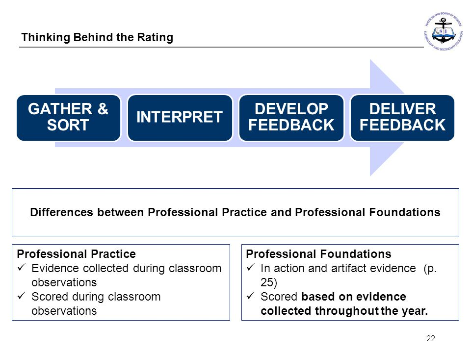 22 Thinking Behind the Rating Differences between Professional Practice and Professional Foundations Professional Practice Evidence collected during c