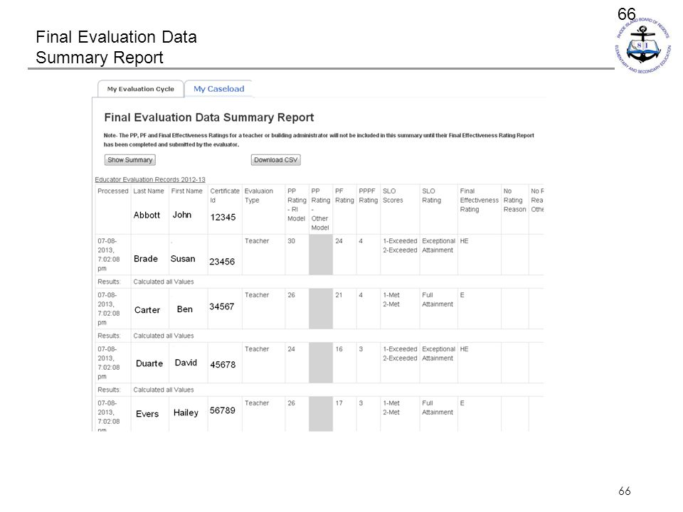 66 Final Evaluation Data Summary Report