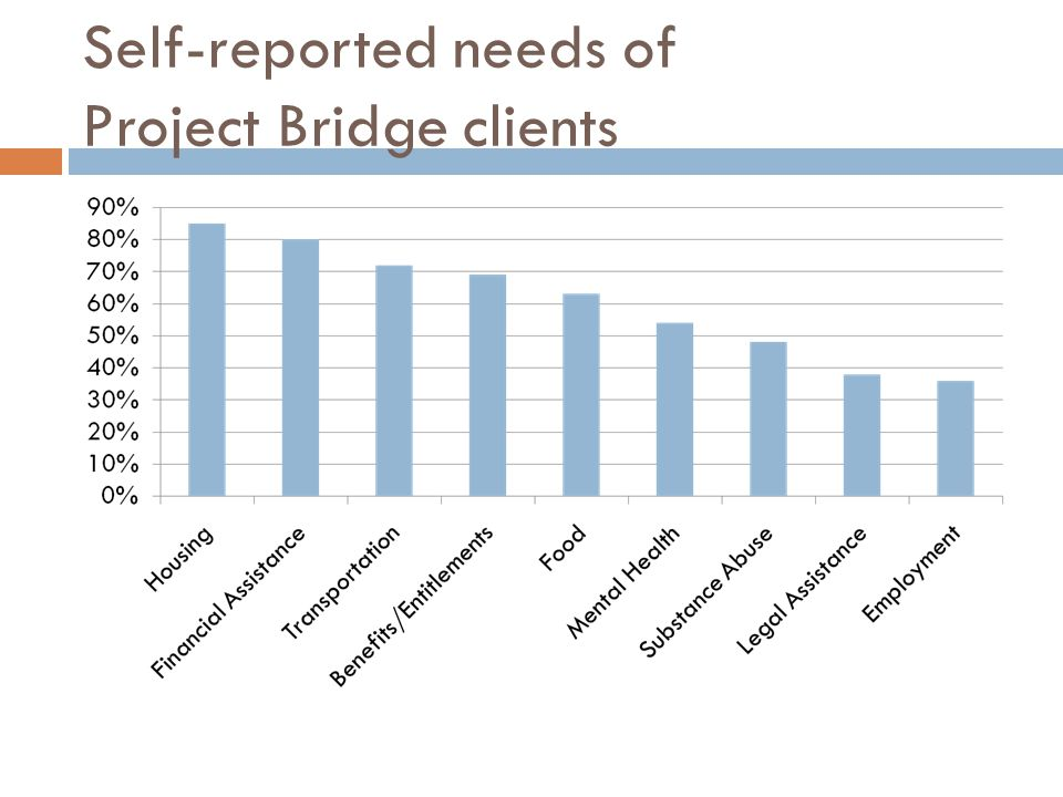 Self-reported needs of Project Bridge clients
