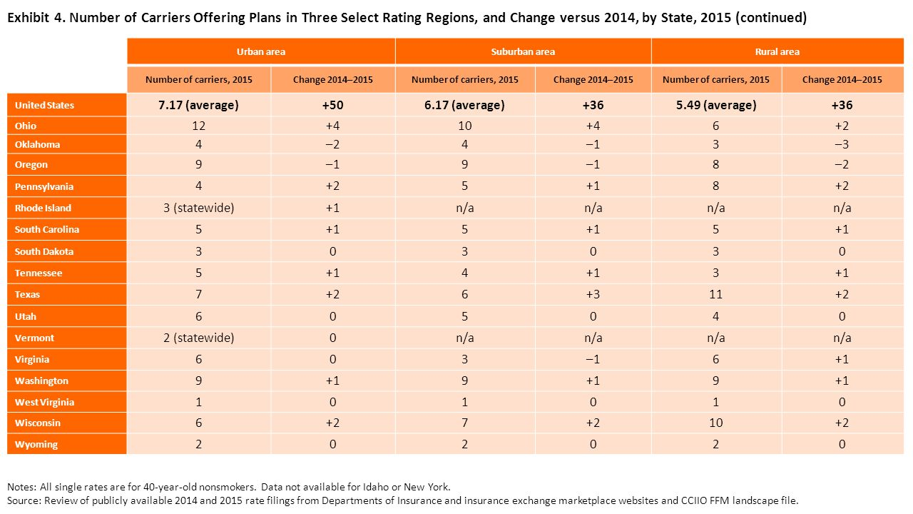 Exhibit 4. Number of Carriers Offering Plans in Three Select Rating Regions, and Change versus 2014, by State, 2015 (continued) Urban areaSuburban are