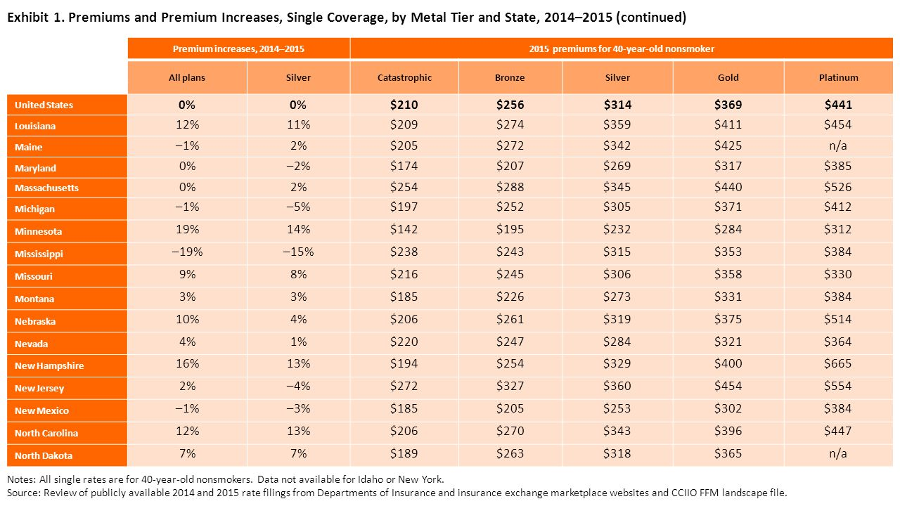 Exhibit 1. Premiums and Premium Increases, Single Coverage, by Metal Tier and State, 2014–2015 (continued) Premium increases, 2014–20152015 premiums f