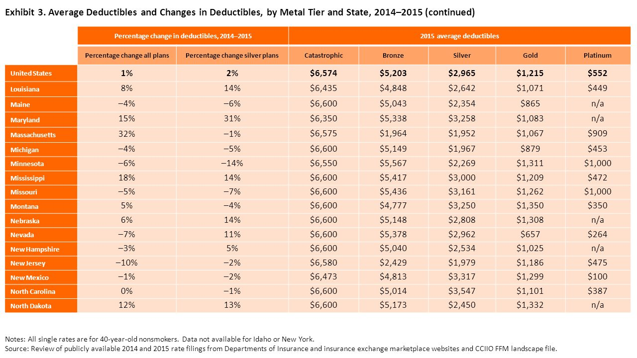 Exhibit 3. Average Deductibles and Changes in Deductibles, by Metal Tier and State, 2014–2015 (continued) Percentage change in deductibles, 2014–20152