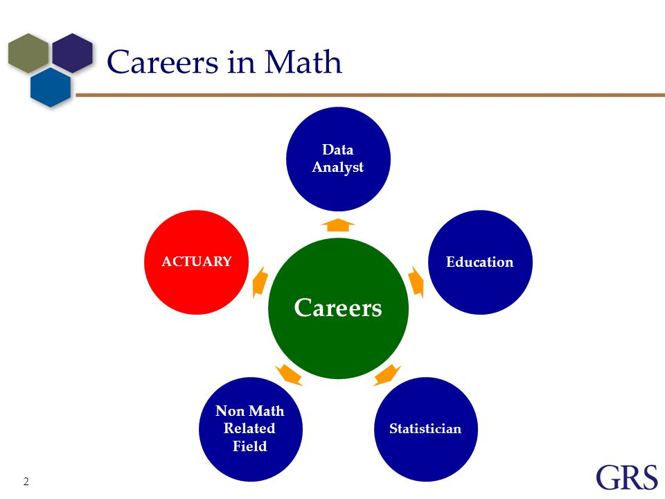 2 Careers in Math Careers Data Analyst Education Statistician Non Math Related Field ACTUARY