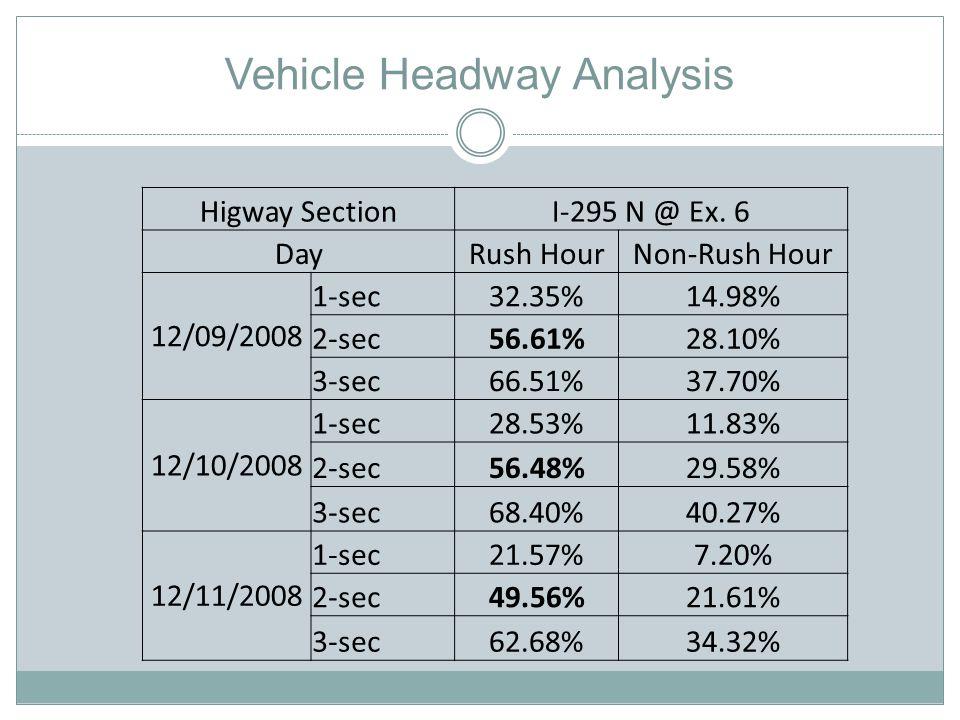 Vehicle Headway Analysis Higway SectionI-295 N @ Ex.