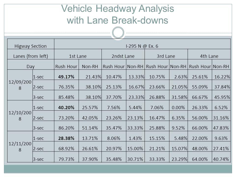 Vehicle Headway Analysis with Lane Break-downs Higway SectionI-295 N @ Ex. 6 Lanes (from left)1st Lane2ndst Lane3rd Lane4th Lane DayRush HourNon-RHRus