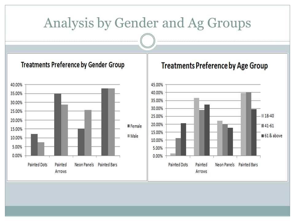 Analysis by Gender and Ag Groups
