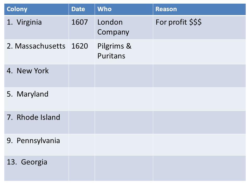 ColonyDateWhoReason 1. Virginia1607London Company For profit $$$ 2.
