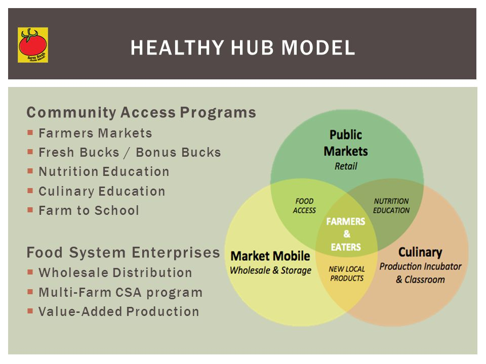 HEALTHY HUB MODEL Community Access Programs  Farmers Markets  Fresh Bucks / Bonus Bucks  Nutrition Education  Culinary Education  Farm to School Food System Enterprises  Wholesale Distribution  Multi-Farm CSA program  Value-Added Production