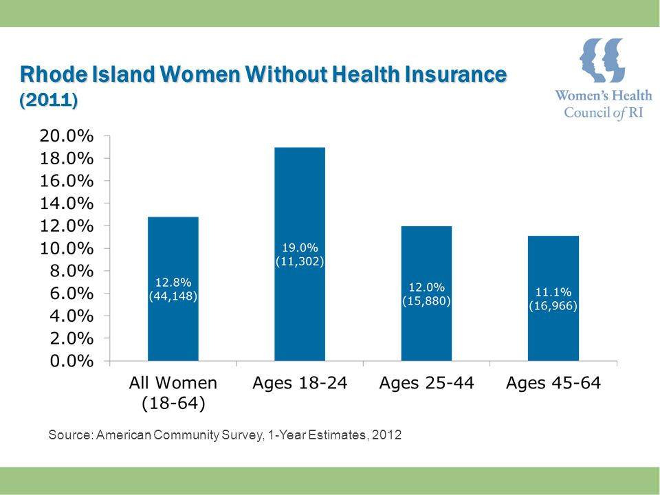 Rhode Island Women Without Health Insurance (2011) Source: American Community Survey, 1-Year Estimates, 2012