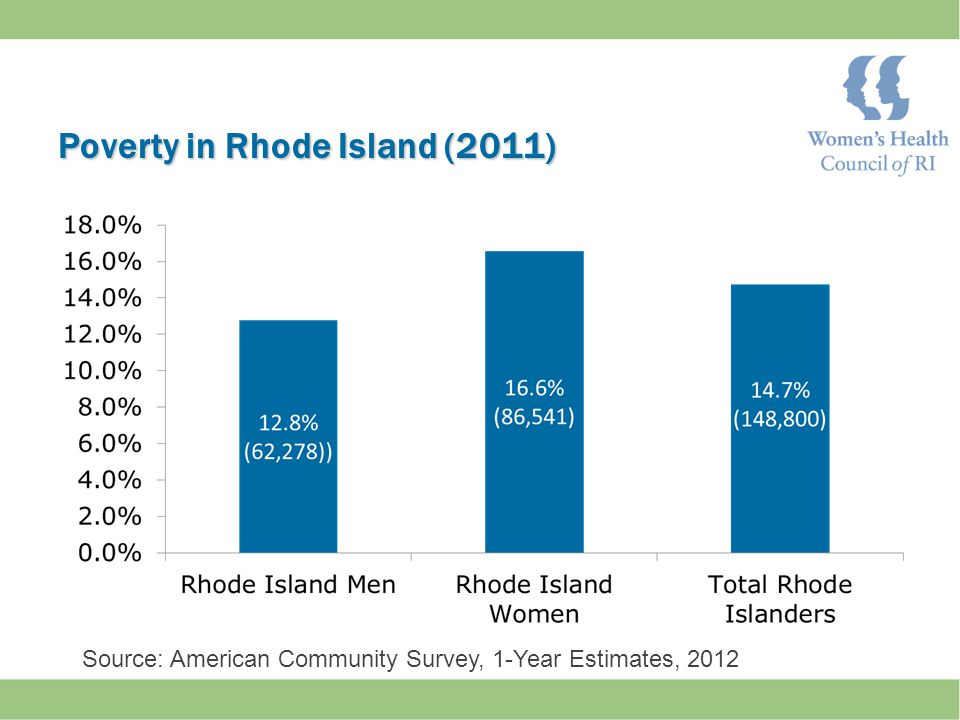 Poverty in Rhode Island (2011) Source: American Community Survey, 1-Year Estimates, 2012