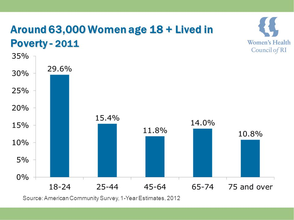 Around 63,000 Women age 18 + Lived in Poverty - 2011 Around 63,000 Women age 18 + Lived in Poverty - 2011 Source: American Community Survey, 1-Year Estimates, 2012