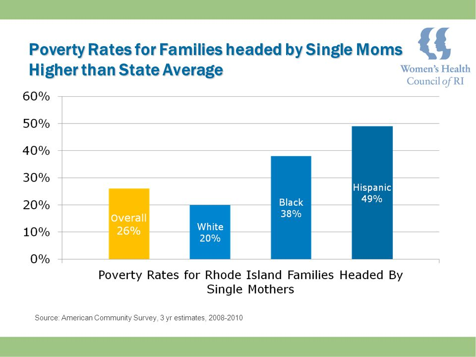 Poverty Rates for Families headed by Single Moms Higher than State Average Source: American Community Survey, 3 yr estimates, 2008-2010