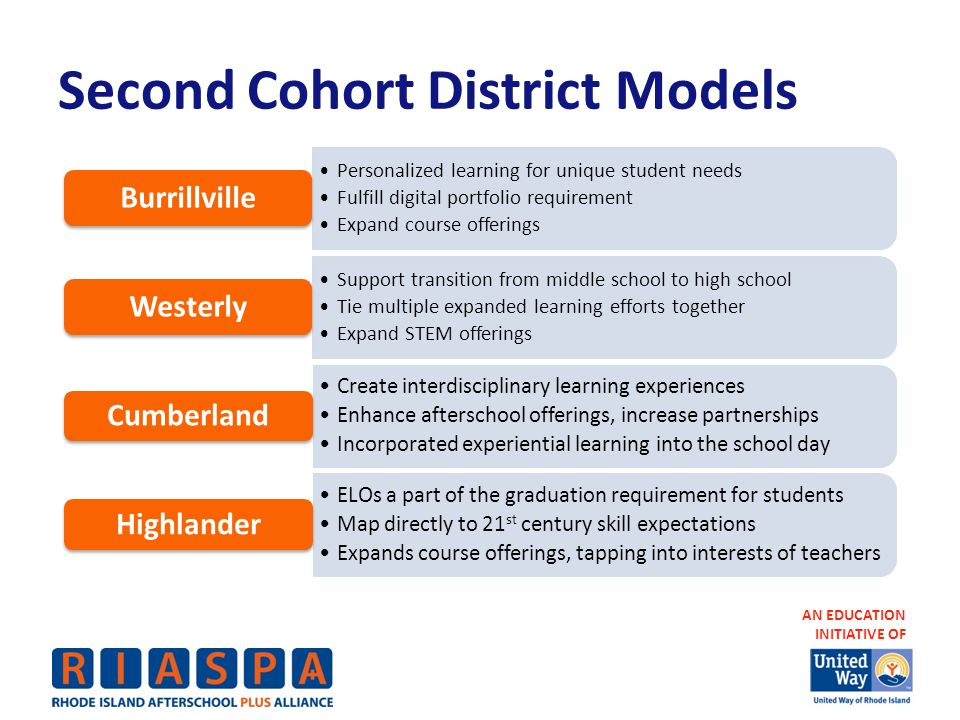 AN EDUCATION INITIATIVE OF Second Cohort District Models Personalized learning for unique student needs Fulfill digital portfolio requirement Expand course offerings Burrillville Support transition from middle school to high school Tie multiple expanded learning efforts together Expand STEM offerings Westerly Create interdisciplinary learning experiences Enhance afterschool offerings, increase partnerships Incorporated experiential learning into the school day Cumberland ELOs a part of the graduation requirement for students Map directly to 21 st century skill expectations Expands course offerings, tapping into interests of teachers Highlander