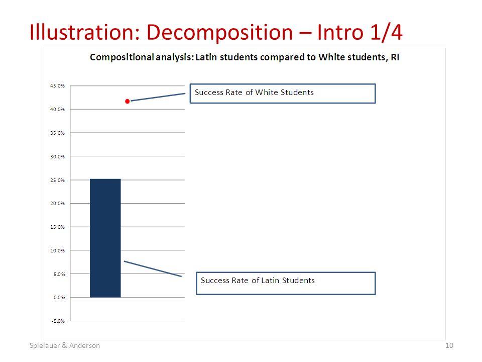 Illustration: Decomposition – Intro 1/4 10Spielauer & Anderson