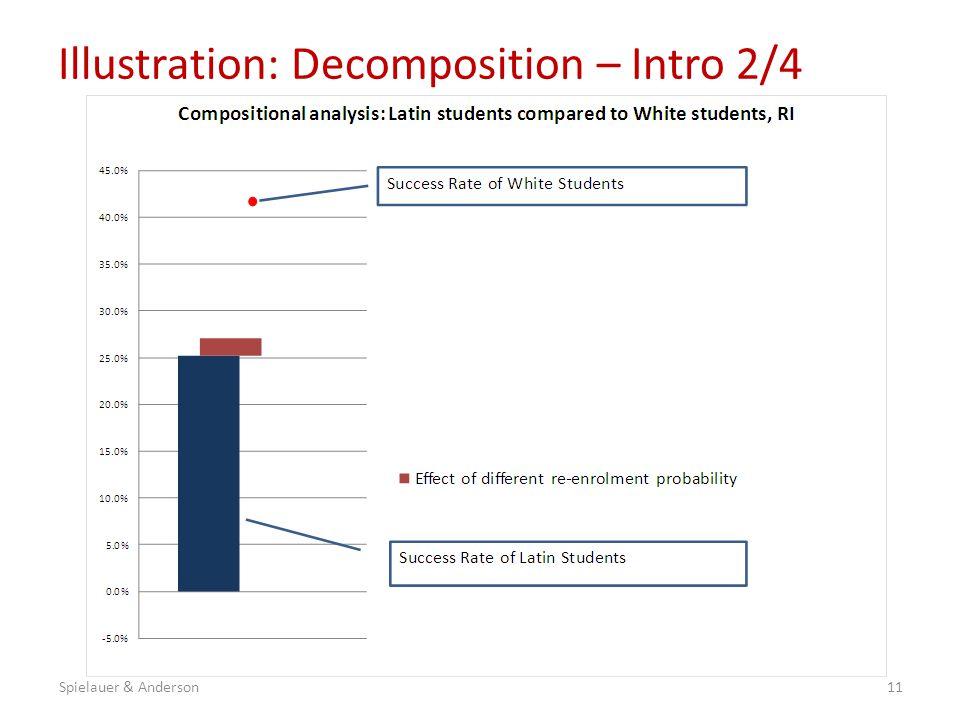 Illustration: Decomposition – Intro 2/4 11Spielauer & Anderson