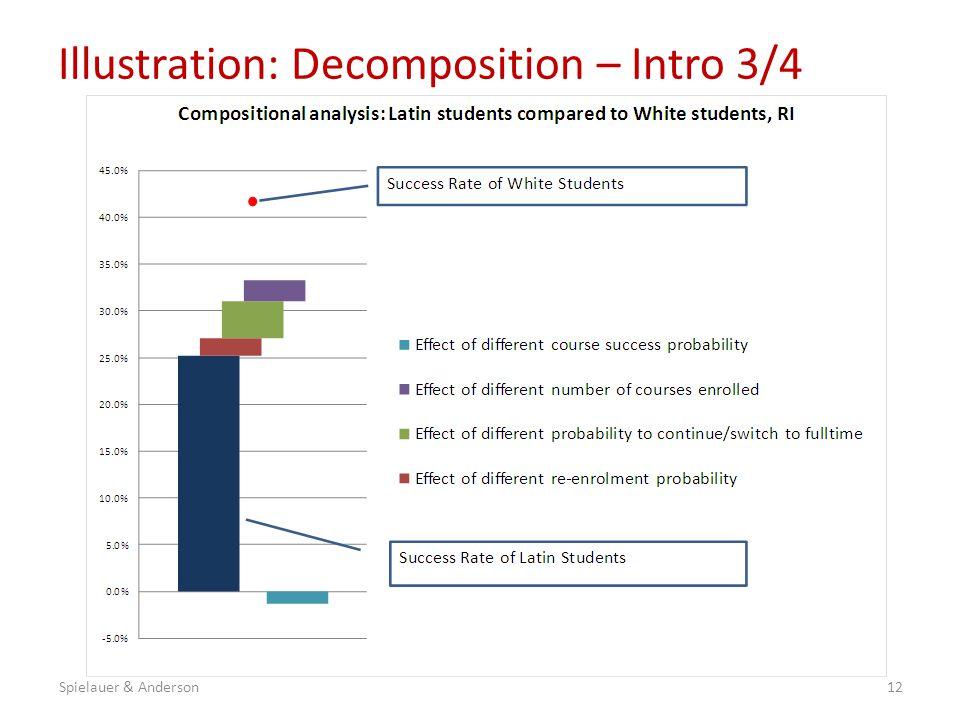 Illustration: Decomposition – Intro 3/4 12Spielauer & Anderson