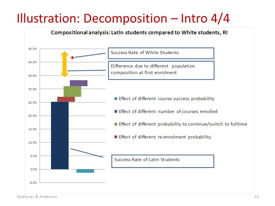 Illustration: Decomposition – Intro 4/4 13Spielauer & Anderson