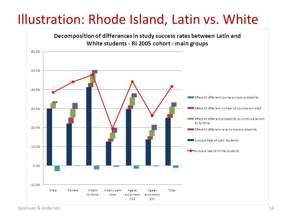 Illustration: Rhode Island, Latin vs. White 14Spielauer & Anderson