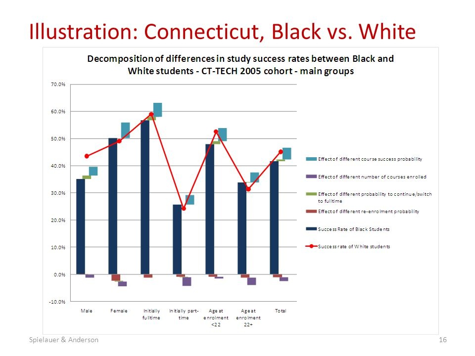 Illustration: Connecticut, Black vs. White 16Spielauer & Anderson