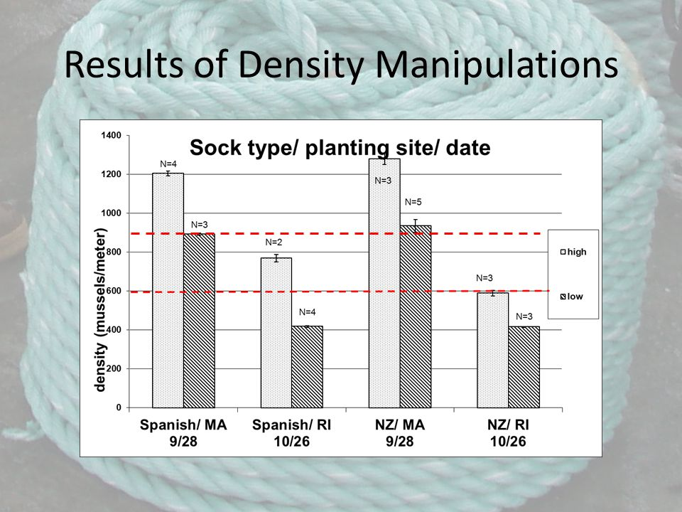 Results of Density Manipulations