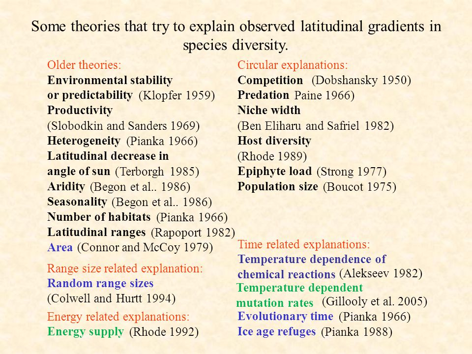 Some theories that try to explain observed latitudinal gradients in species diversity.
