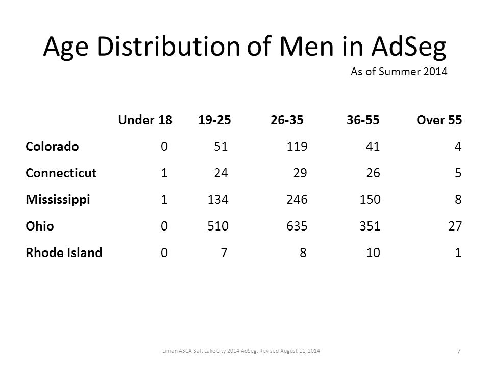 Age Distribution of Men in AdSeg Under 1819-2526-3536-55Over 55 Colorado 0 51 119 41 4 Connecticut 1 24 29 26 5 Mississippi 1 134 246 150 8 Ohio 0 510 635 351 27 Rhode Island 0 7 8 10 1 As of Summer 2014 7 Liman ASCA Salt Lake City 2014 AdSeg, Revised August 11, 2014