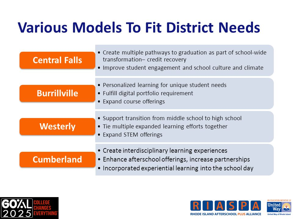 Various Models To Fit District Needs Create multiple pathways to graduation as part of school-wide transformation– credit recovery Improve student engagement and school culture and climate Central Falls Personalized learning for unique student needs Fulfill digital portfolio requirement Expand course offerings Burrillville Support transition from middle school to high school Tie multiple expanded learning efforts together Expand STEM offerings Westerly Create interdisciplinary learning experiences Enhance afterschool offerings, increase partnerships Incorporated experiential learning into the school day Cumberland