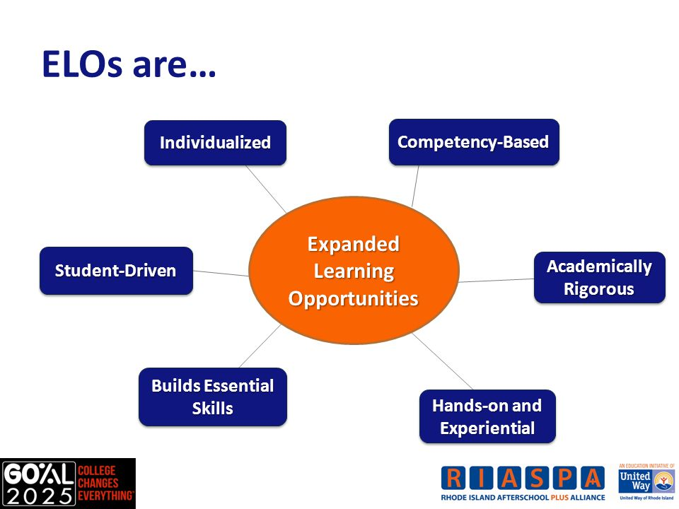 ELOs are… Expanded Learning Opportunities IndividualizedIndividualized Academically Rigorous Student-DrivenStudent-Driven Hands-on and Experiential Builds Essential Skills Competency-BasedCompetency-Based