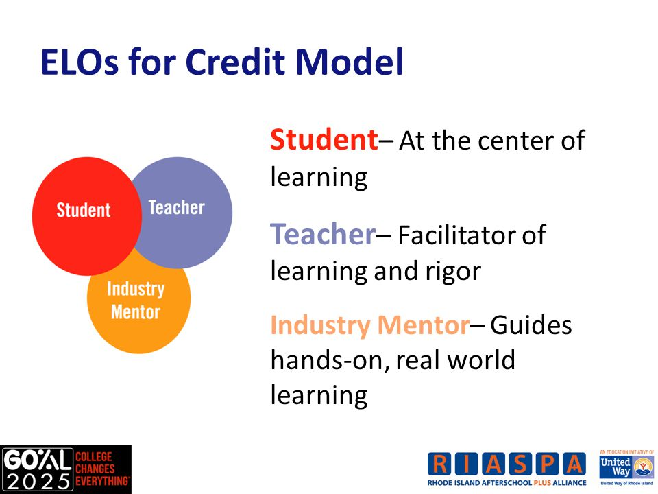 ELOs for Credit Model Student – At the center of learning Teacher – Facilitator of learning and rigor Industry Mentor– Guides hands-on, real world learning