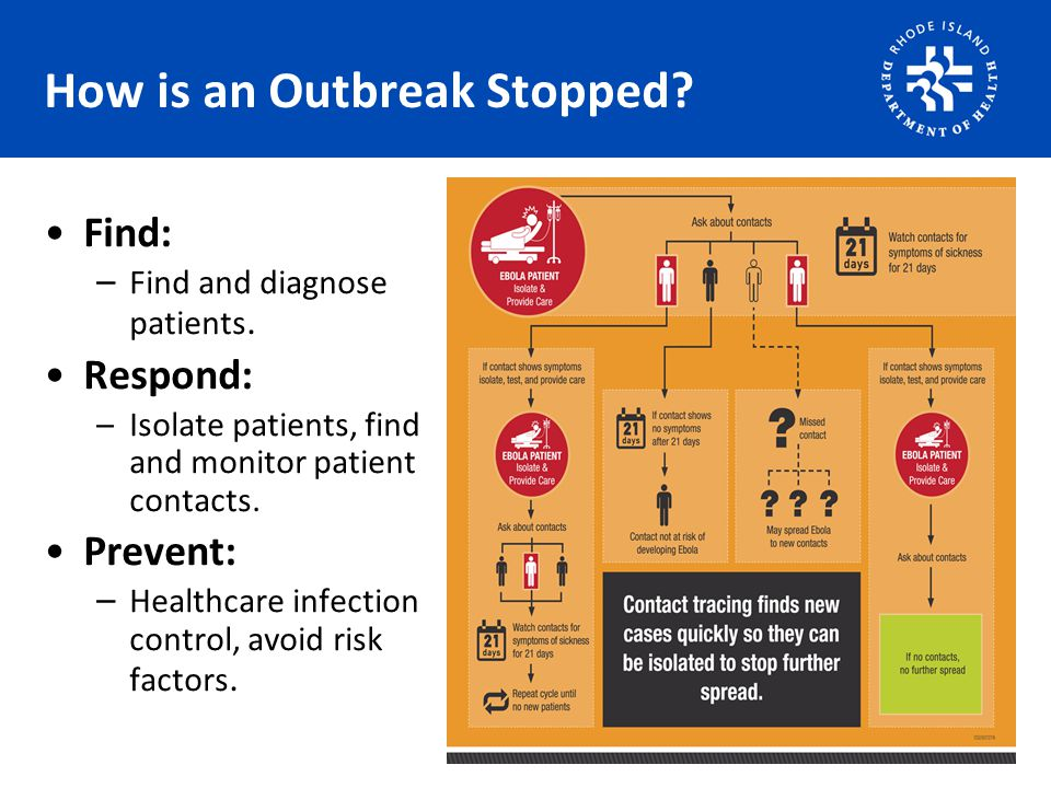 How is an Outbreak Stopped. Find: – Find and diagnose patients.