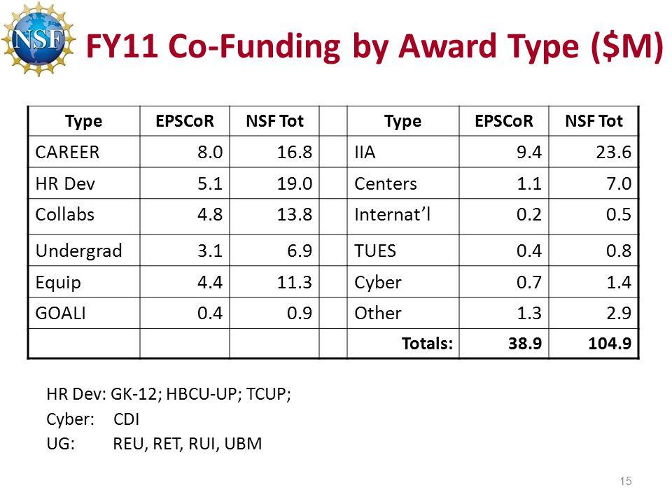 FY11 Co-Funding by Award Type ($M) TypeEPSCoRNSF TotTypeEPSCoRNSF Tot CAREER8.016.8IIA9.423.6 HR Dev5.119.0Centers1.17.0 Collabs4.813.8Internat'l0.20.5 Undergrad3.16.9TUES0.40.8 Equip4.411.3Cyber0.71.4 GOALI0.40.9Other1.32.9 Totals:38.9104.9 HR Dev: GK-12; HBCU-UP; TCUP; Cyber: CDI UG: REU, RET, RUI, UBM 15
