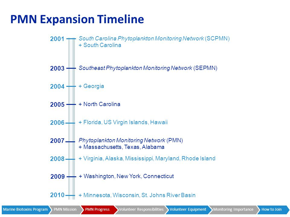 PMN Expansion Timeline 2005 + North Carolina 2006 2007 + Virginia, Alaska, Mississippi, Maryland, Rhode Island 2008 2004 + Georgia 2003 Southeast Phytoplankton Monitoring Network (SEPMN) + Washington, New York, Connecticut 2009 2001 South Carolina Phytoplankton Monitoring Network (SCPMN) + South Carolina + Florida, US Virgin Islands, Hawaii + Massachusetts, Texas, Alabama Phytoplankton Monitoring Network (PMN) 2010 + Minnesota, Wisconsin, St.