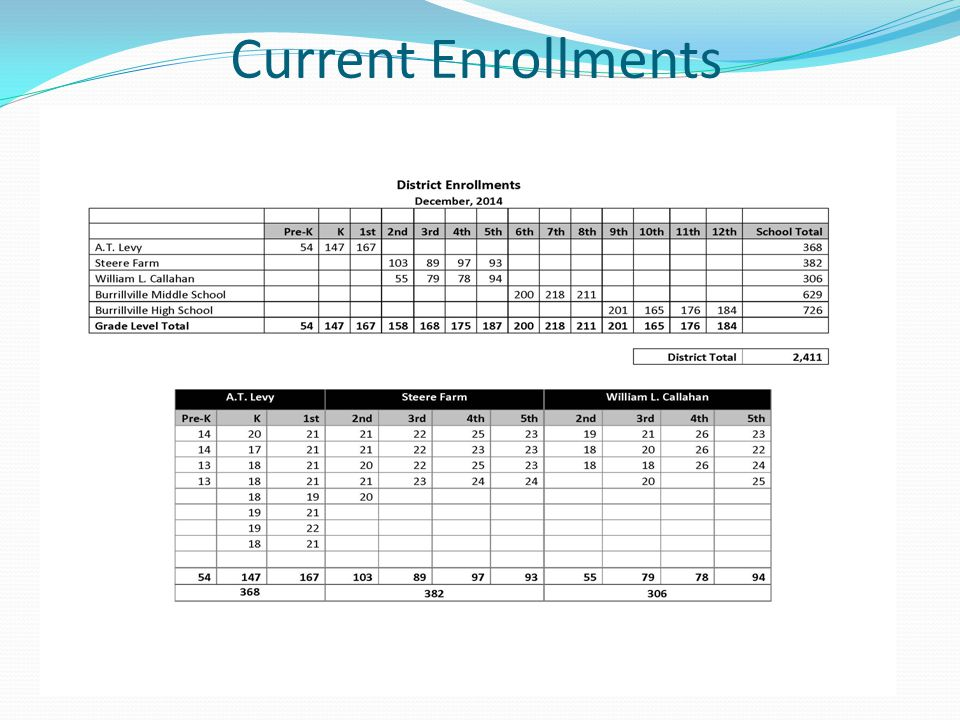 Current Enrollments