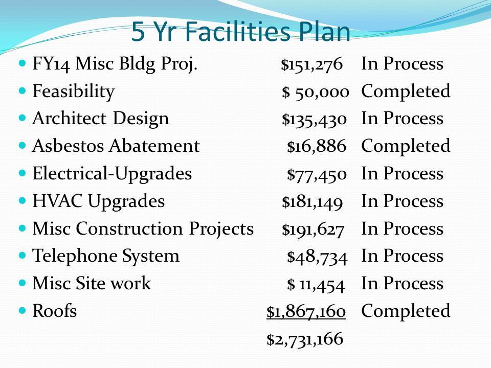 5 Yr Facilities Plan FY14 Misc Bldg Proj.