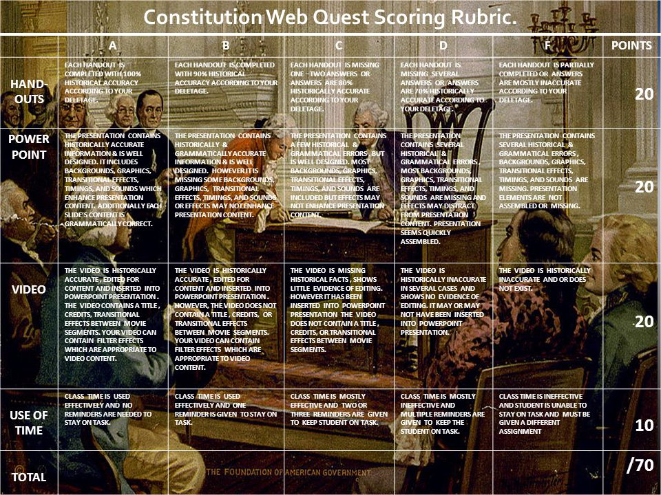 Constitution Web Quest Scoring Rubric.