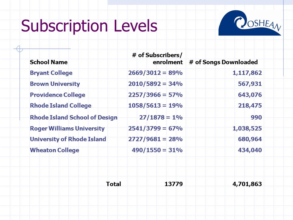 Subscription Levels School Name # of Subscribers/ enrolment# of Songs Downloaded Bryant College2669/3012 = 89%1,117,862 Brown University2010/5892 = 34%567,931 Providence College2257/3966 = 57%643,076 Rhode Island College1058/5613 = 19%218,475 Rhode Island School of Design27/1878 = 1%990 Roger Williams University2541/3799 = 67%1,038,525 University of Rhode Island2727/9681 = 28%680,964 Wheaton College490/1550 = 31%434,040 Total137794,701,863